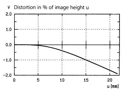 光學原理: 變形